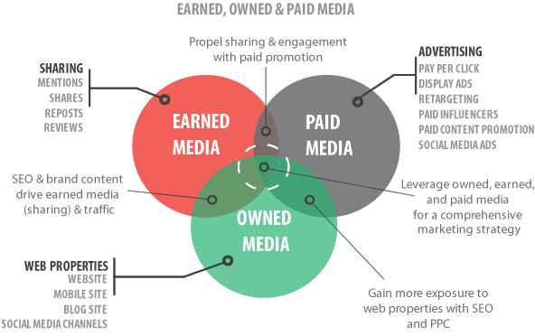 social media marketing agency across earned, owned and paid media